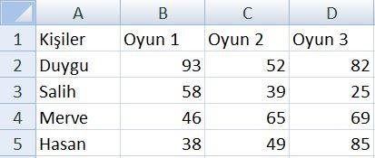 Excel uygulama Örnekleri